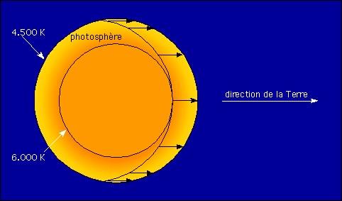 Schéma: assombrissemnt au bord du Soleil