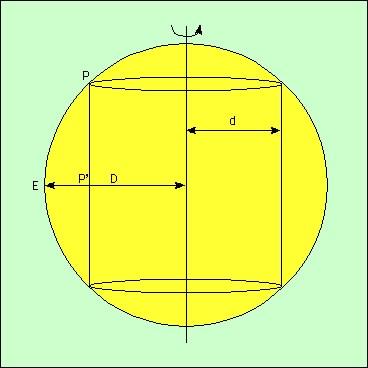 Schéma: rotation différentielledu Soleil