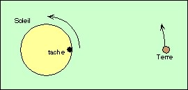 Schéma: rotation du Soleil
