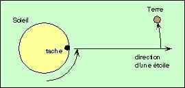 Schéma: rotation du Soleil, un mois plus tard