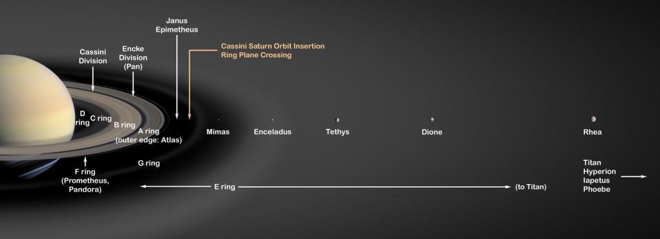 densite de saturne
