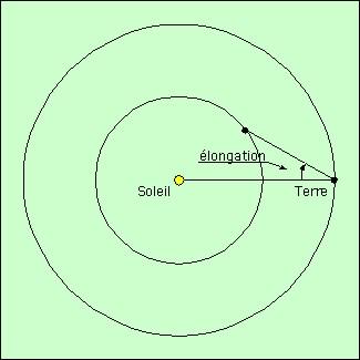 trajectoire d une planete autour du soleil