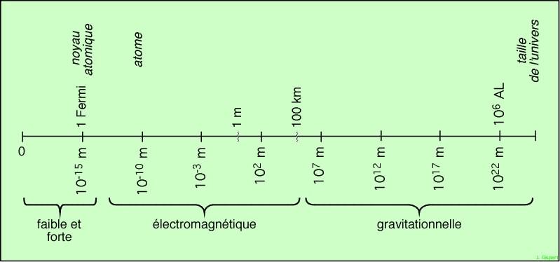 ordre de grandeur de la taille des particules elementaires
